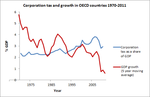 Corporation tax and growth in OECD countries 1970-2011