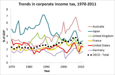Trends in corporate income tax, 1970-2011