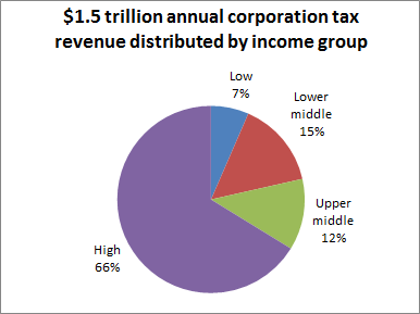 Global distribution of coproration tax revenues