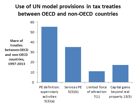 Use of UN model provisions in tax treaties between OECD and non-OECD countries