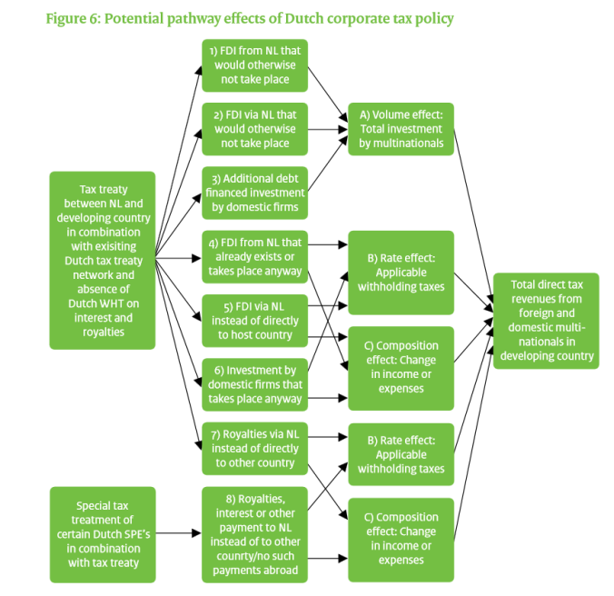 Potential pathway effects of Dutch corporate tax policy