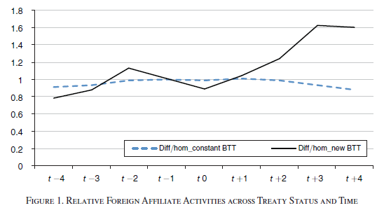 Relative Foreign Affiliate Activities across Treaty Status and Time