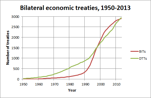 Growth in Bilateral and Investment Treaties (BITs) and Tax Treaties (DTTs)