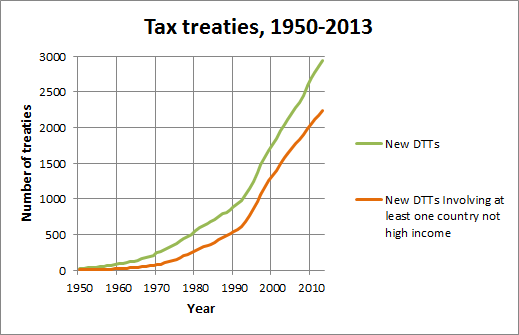 The spread of tax treaties to developing countries