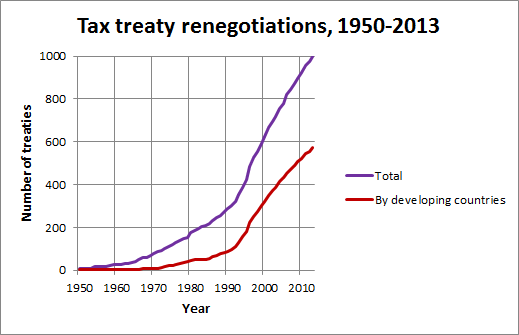Tax treaty renegotiations