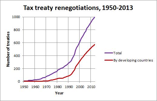 Tax treaty renegotiations
