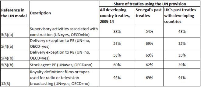 Selected provisions from the UK-Senegal tax treaty in context