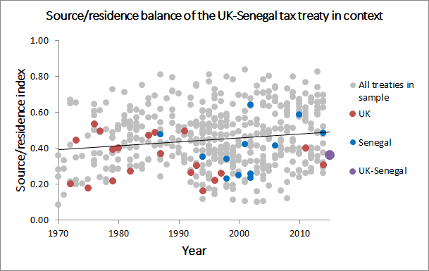 Source/residence balance in tax treaties: UK and Senegal highlighted
